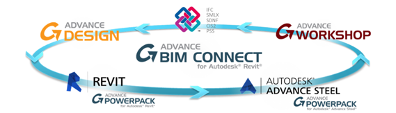 GRAITEC Autodesk Advance Steel | BIM Workflow