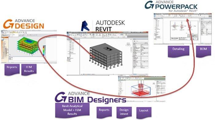 GRAITEC BIM Designer für Stahlbetonbau